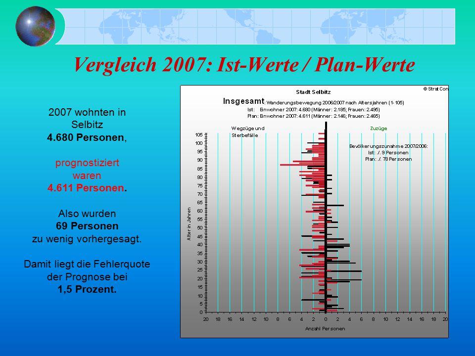 Vergleich 2007: Ist-Werte / Plan-Werte 2007 wohnten in Selbitz 4.680 Personen, prognostiziert waren 4.611 Personen.