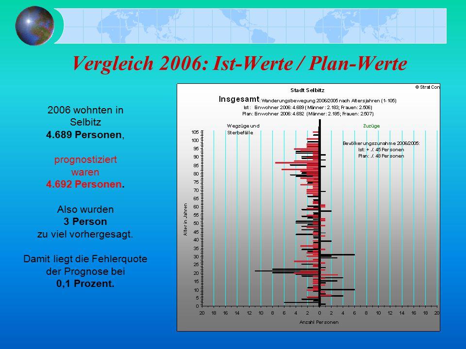 Vergleich 2006: Ist-Werte / Plan-Werte 2006 wohnten in Selbitz 4.689 Personen, prognostiziert waren 4.692 Personen. Also wurden 3 Person zu viel vorhe