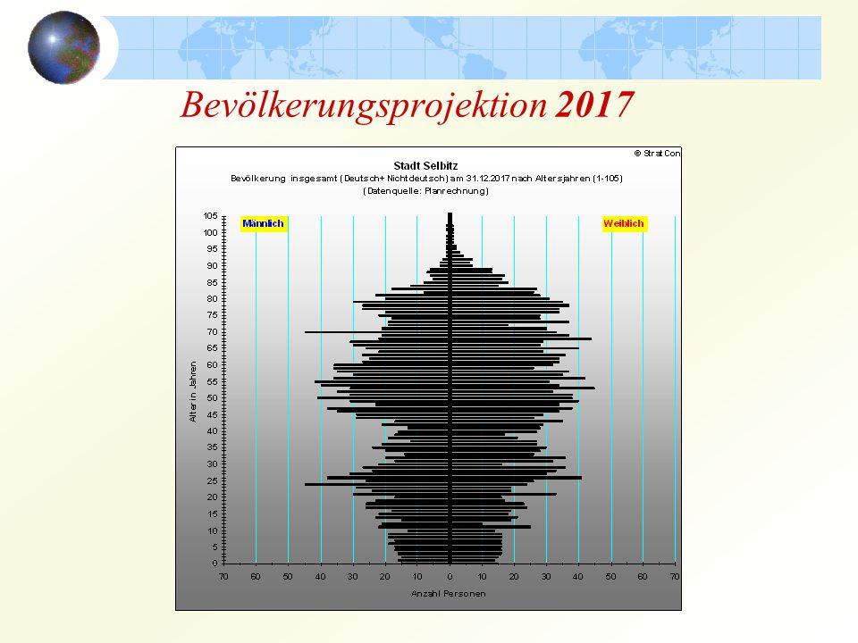 Bevölkerungsprojektion 2017
