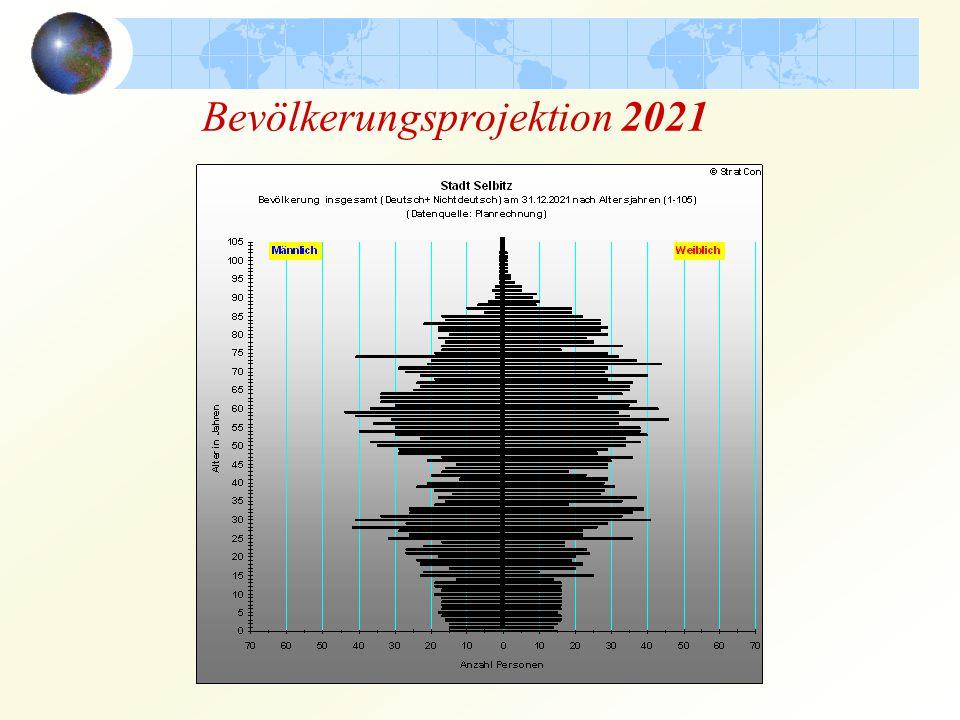 Bevölkerungsprojektion 2021