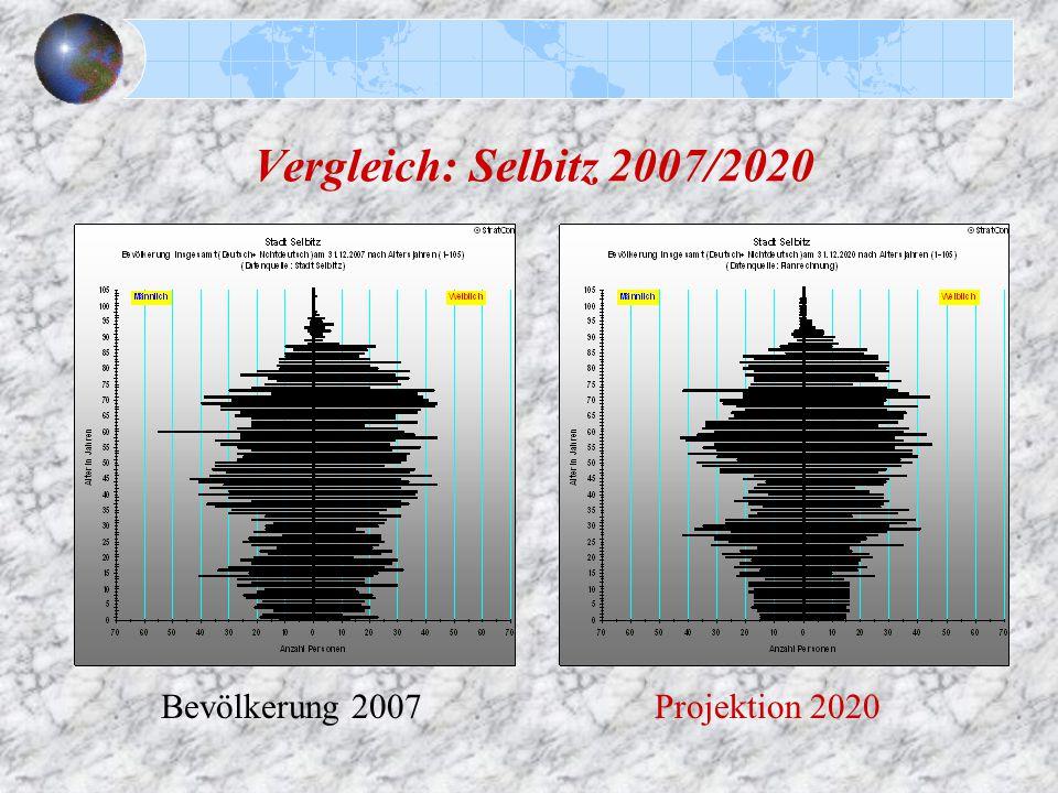 Vergleich: Selbitz 2007/2020 Bevölkerung 2007Projektion 2020