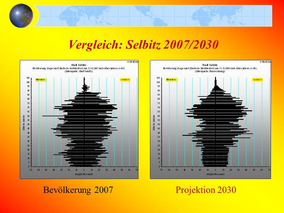 Vergleich: Selbitz 2007/2030 Bevölkerung 2007Projektion 2030