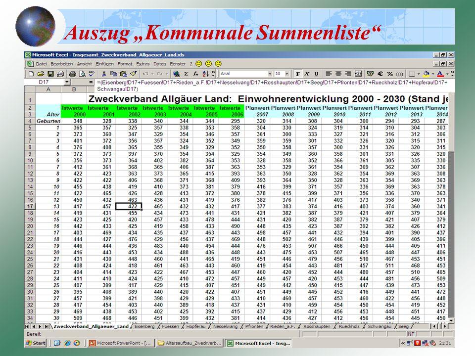 "Auszug ""Kommunale Summenliste"