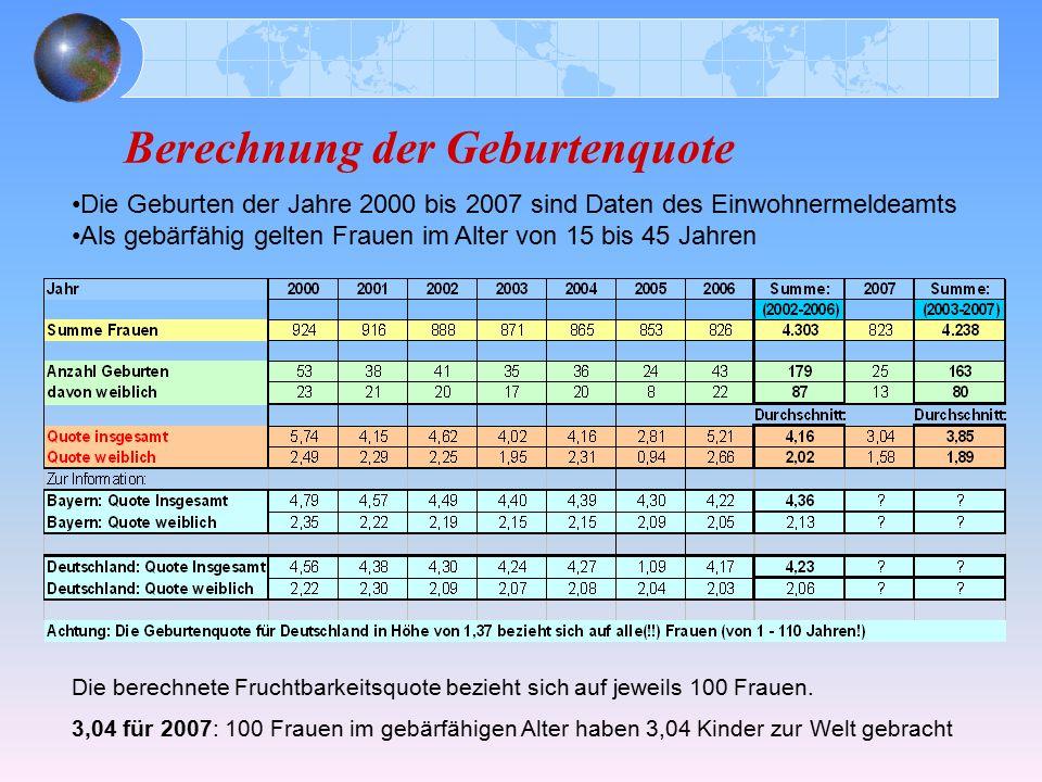 Berechnung der Geburtenquote Die Geburten der Jahre 2000 bis 2007 sind Daten des Einwohnermeldeamts Als gebärfähig gelten Frauen im Alter von 15 bis 4