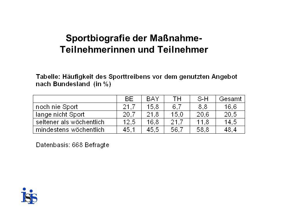 Sportbiografie der Maßnahme- Teilnehmerinnen und Teilnehmer