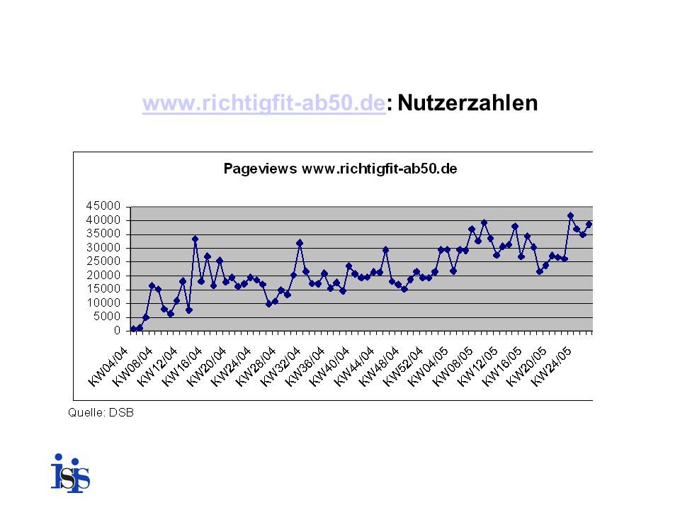www.richtigfit-ab50.dewww.richtigfit-ab50.de: Nutzerzahlen
