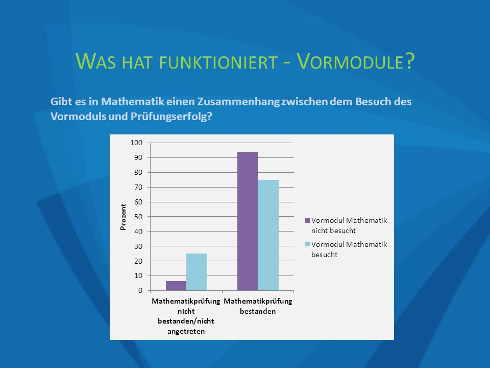 W AS HAT FUNKTIONIERT - V ORMODULE .