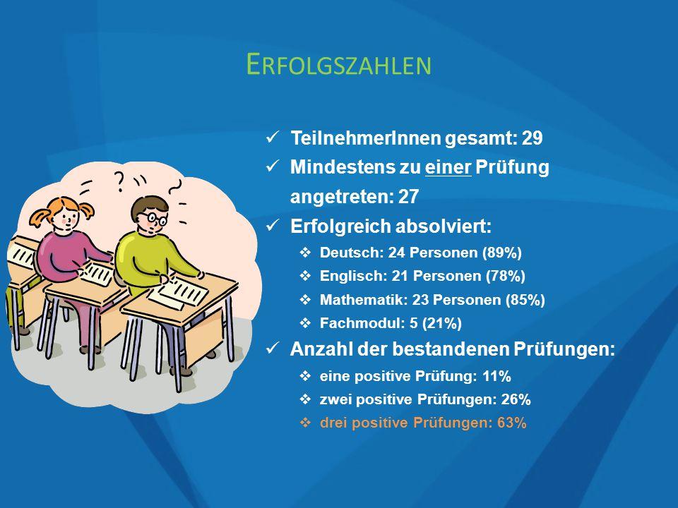 TeilnehmerInnen gesamt: 29 Mindestens zu einer Prüfung angetreten: 27 Erfolgreich absolviert:  Deutsch: 24 Personen (89%)  Englisch: 21 Personen (78%)  Mathematik: 23 Personen (85%)  Fachmodul: 5 (21%) Anzahl der bestandenen Prüfungen:  eine positive Prüfung: 11%  zwei positive Prüfungen: 26%  drei positive Prüfungen: 63% E RFOLGSZAHLEN