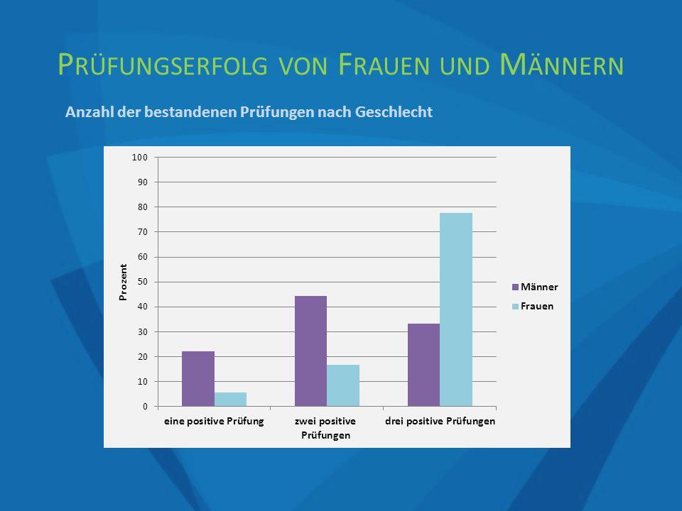 P RÜFUNGSERFOLG VON F RAUEN UND M ÄNNERN Anzahl der bestandenen Prüfungen nach Geschlecht