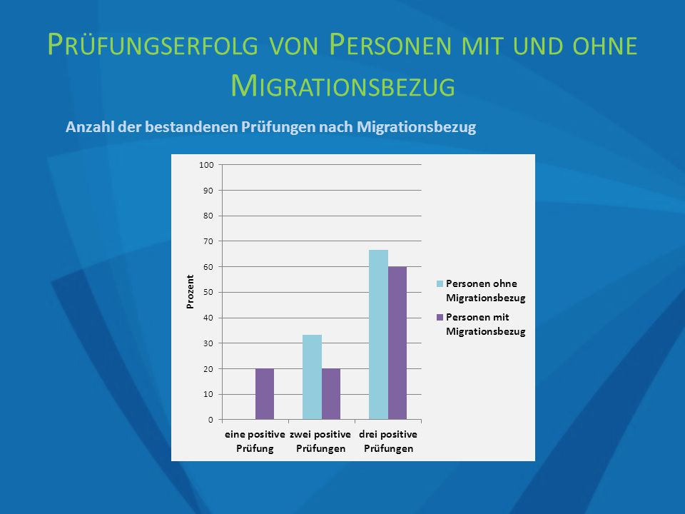 Anzahl der bestandenen Prüfungen nach Migrationsbezug P RÜFUNGSERFOLG VON P ERSONEN MIT UND OHNE M IGRATIONSBEZUG