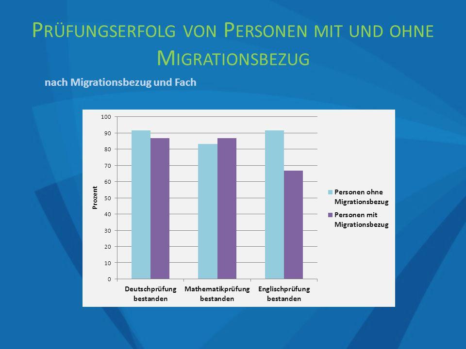 nach Migrationsbezug und Fach