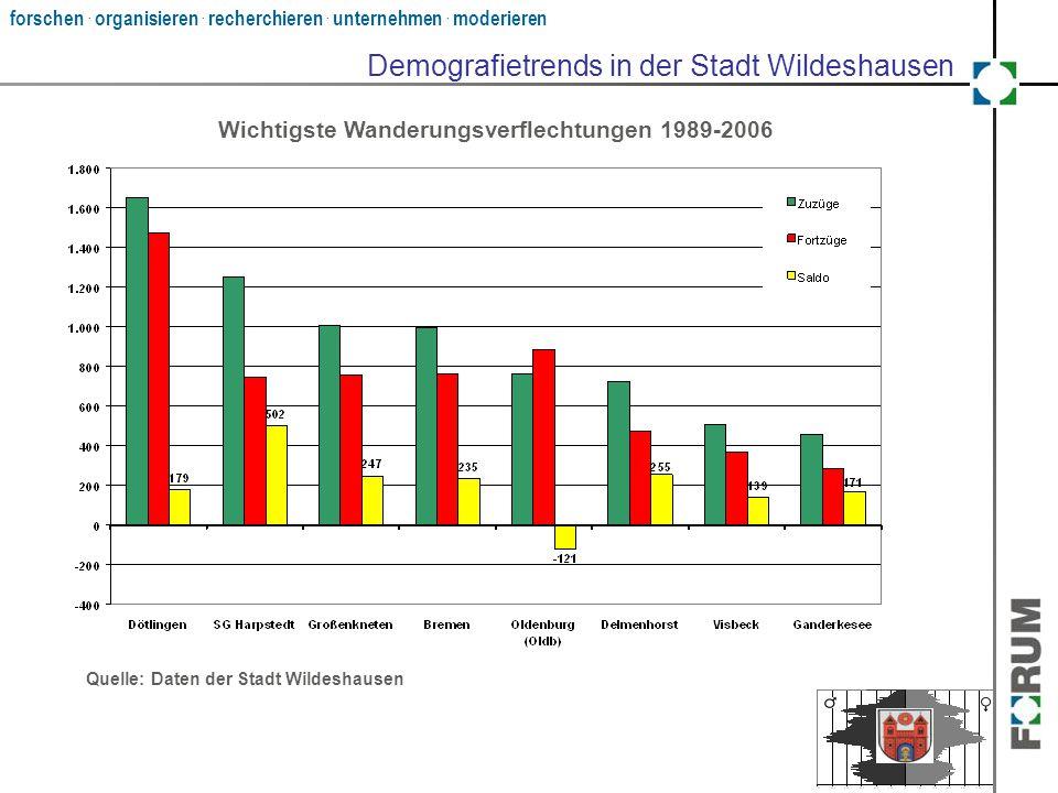 forschen. organisieren. recherchieren. unternehmen. moderieren Demografietrends in der Stadt Wildeshausen Quelle: Daten der Stadt Wildeshausen Wichtig