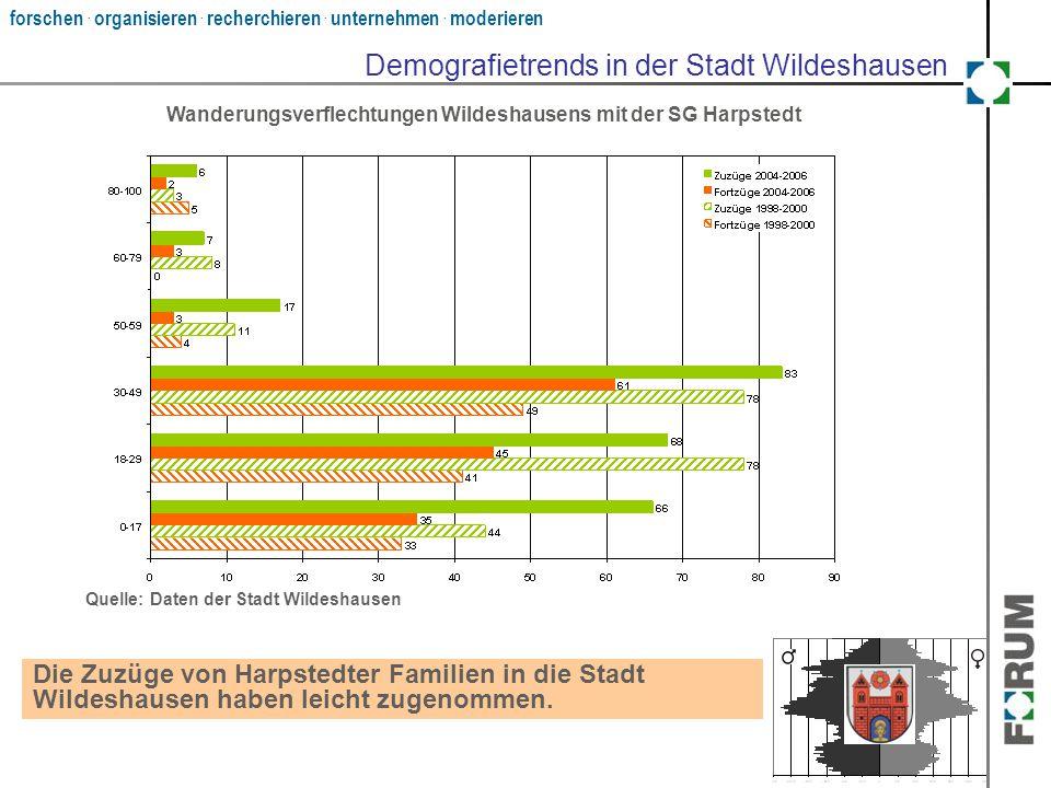 forschen. organisieren. recherchieren. unternehmen. moderieren Demografietrends in der Stadt Wildeshausen Die Zuzüge von Harpstedter Familien in die S