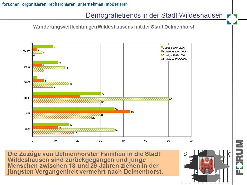 forschen. organisieren. recherchieren. unternehmen. moderieren Wanderungsverflechtungen Wildeshausens mit der Stadt Delmenhorst Die Zuzüge von Delmenh