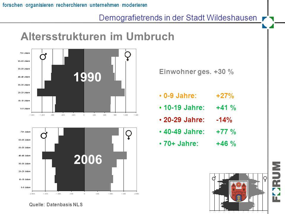 forschen. organisieren. recherchieren. unternehmen. moderieren Altersstrukturen im Umbruch ? Einwohner ges. +30 % 0-9 Jahre:+27% 10-19 Jahre:+41 % 20-