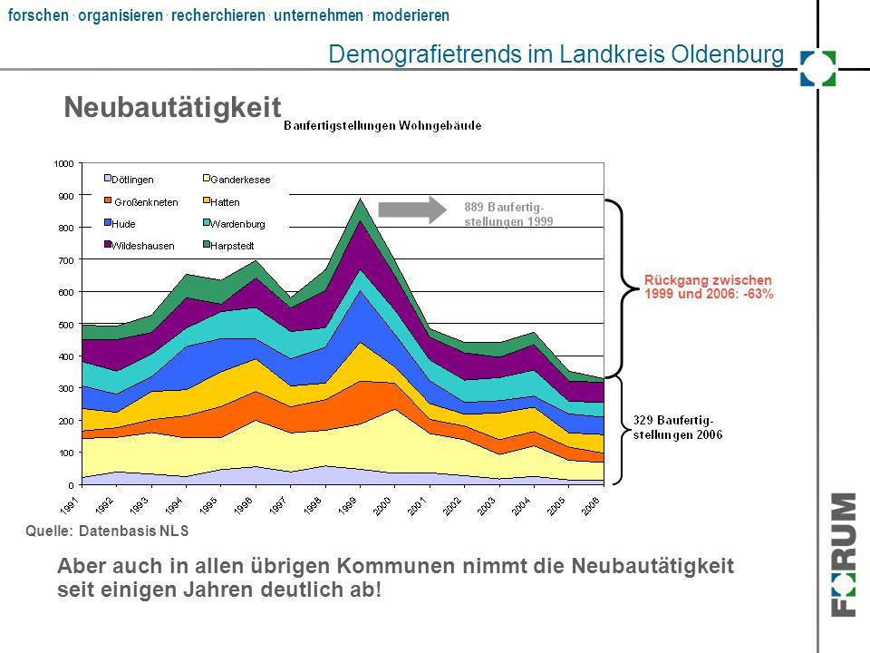 forschen. organisieren. recherchieren. unternehmen. moderieren Neubautätigkeit Quelle: Datenbasis NLS Aber auch in allen übrigen Kommunen nimmt die Ne