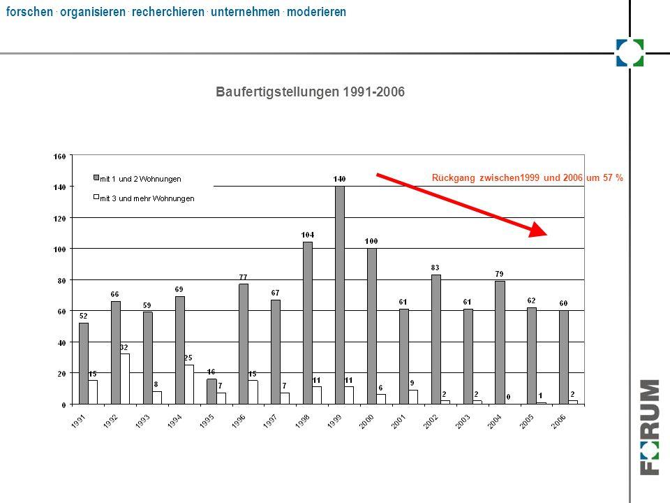 forschen. organisieren. recherchieren. unternehmen. moderieren Baufertigstellungen 1991-2006 Rückgang zwischen1999 und 2006 um 57 %