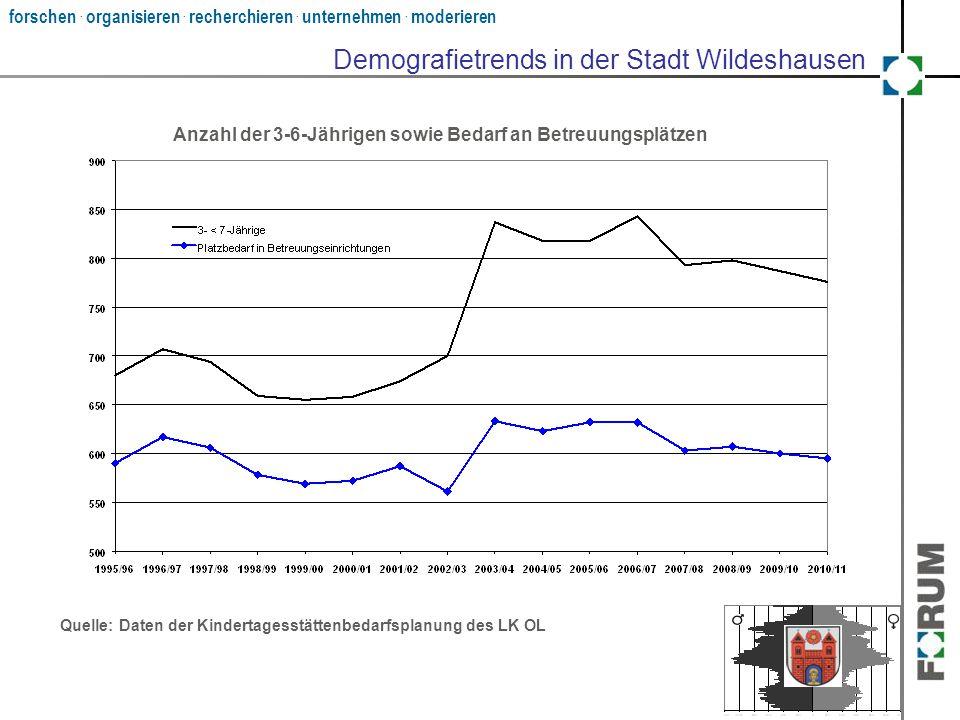 forschen. organisieren. recherchieren. unternehmen. moderieren Demografietrends in der Stadt Wildeshausen Quelle: Daten der Kindertagesstättenbedarfsp