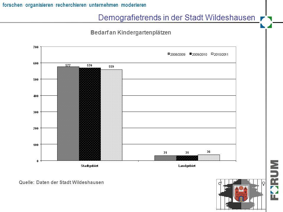 forschen. organisieren. recherchieren. unternehmen. moderieren Demografietrends in der Stadt Wildeshausen Quelle: Daten der Stadt Wildeshausen Bedarf