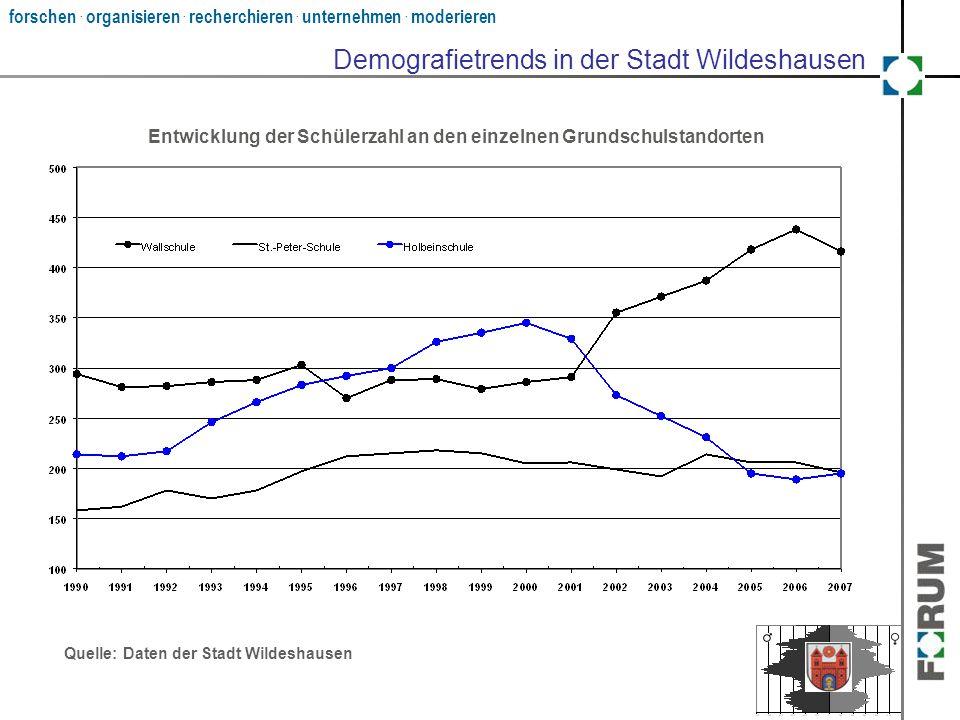forschen. organisieren. recherchieren. unternehmen. moderieren Demografietrends in der Stadt Wildeshausen Quelle: Daten der Stadt Wildeshausen Entwick