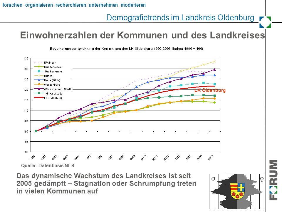 forschen. organisieren. recherchieren. unternehmen. moderieren ? Das dynamische Wachstum des Landkreises ist seit 2005 gedämpft – Stagnation oder Schr