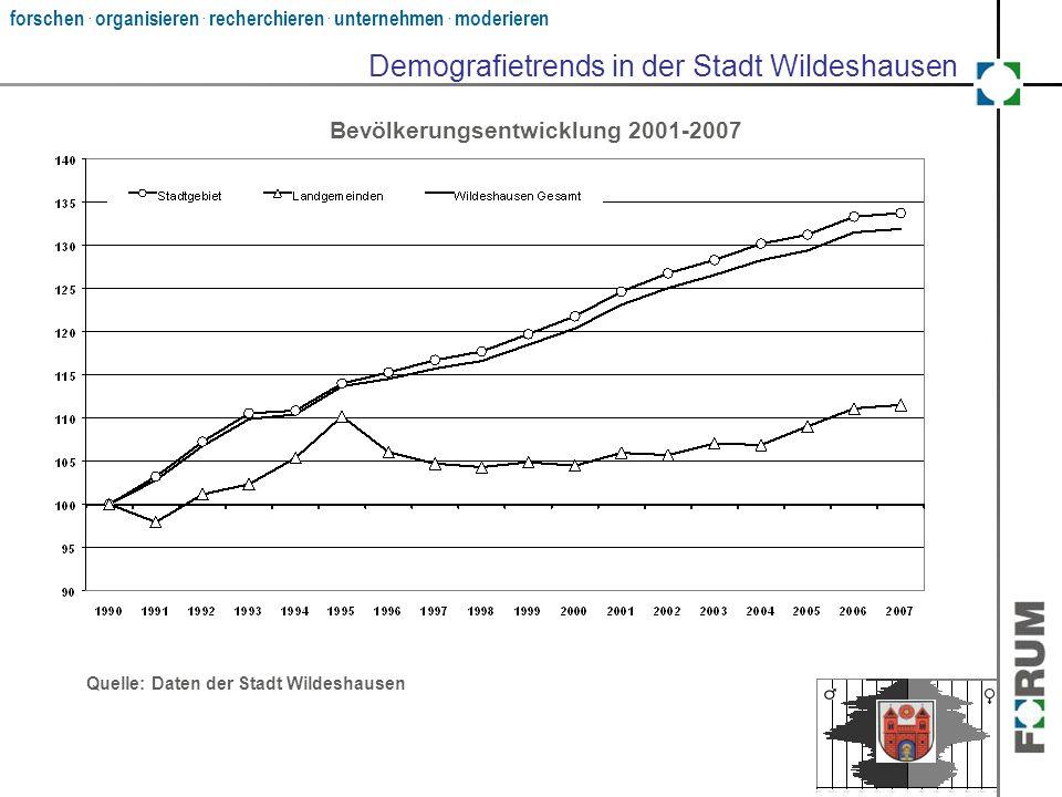 forschen. organisieren. recherchieren. unternehmen. moderieren Demografietrends in der Stadt Wildeshausen Quelle: Daten der Stadt Wildeshausen Bevölke