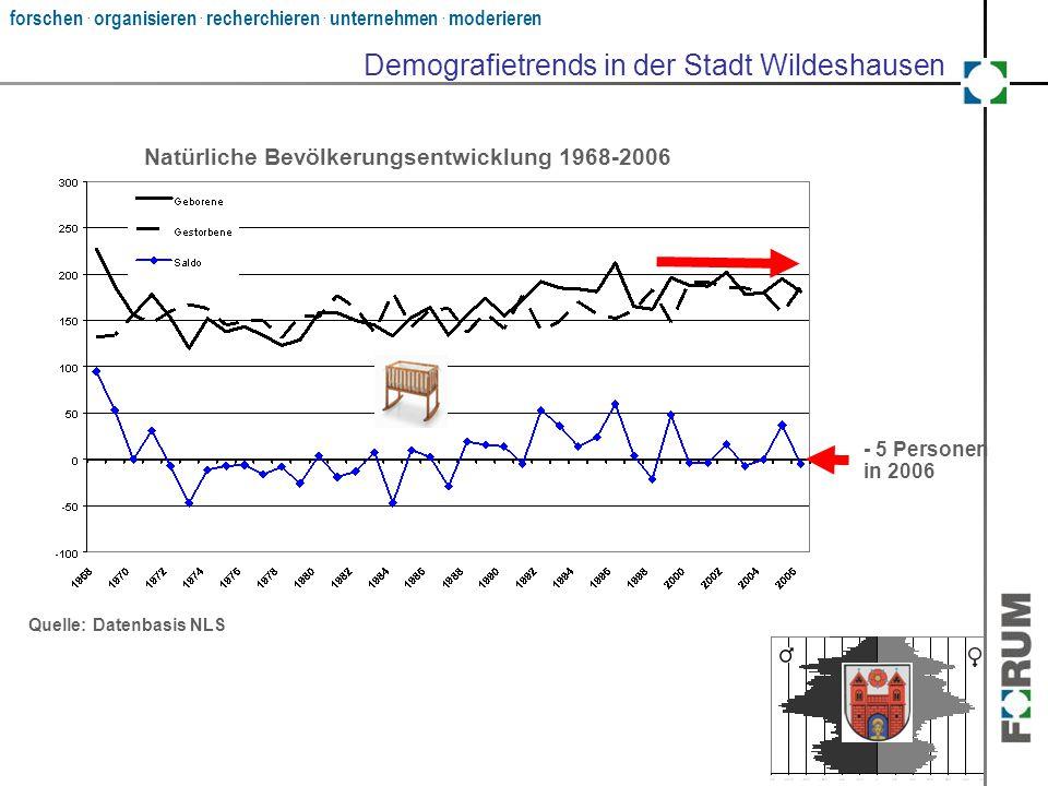 forschen. organisieren. recherchieren. unternehmen. moderieren ? Natürliche Bevölkerungsentwicklung 1968-2006 - 5 Personen in 2006 Quelle: Datenbasis