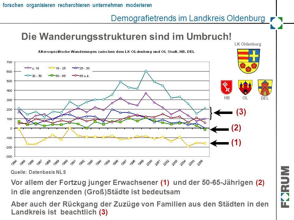 forschen. organisieren. recherchieren. unternehmen. moderieren ? Demografietrends im Landkreis Oldenburg Die Wanderungsstrukturen sind im Umbruch! LK