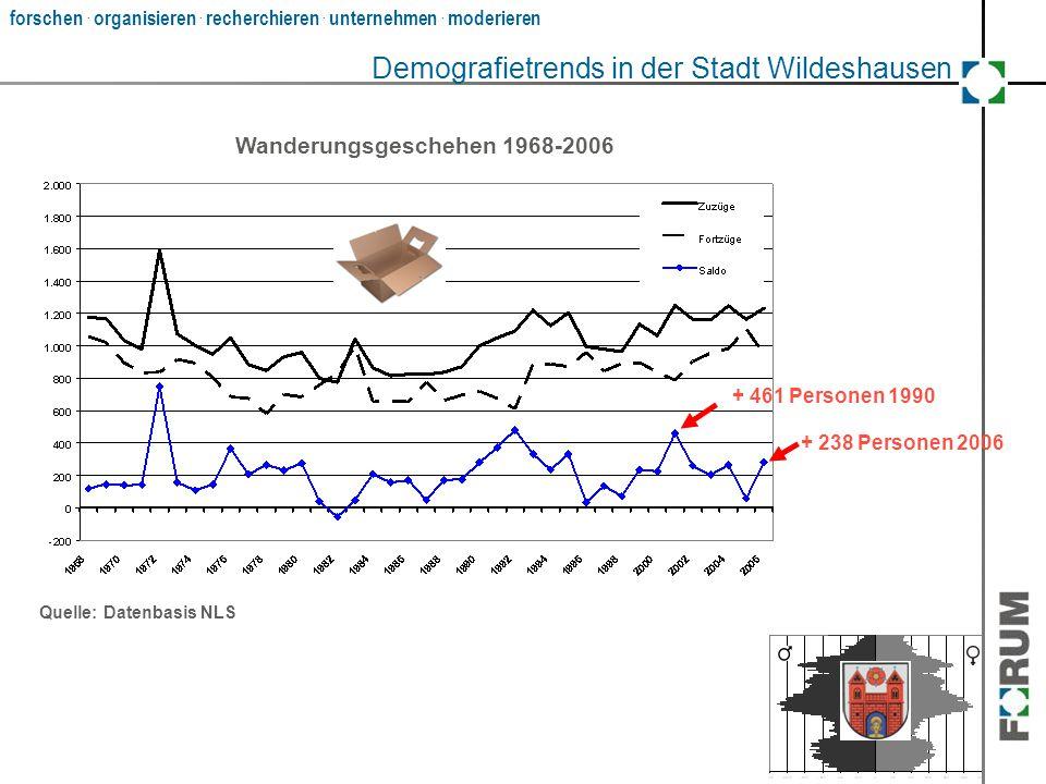 forschen. organisieren. recherchieren. unternehmen. moderieren ? Wanderungsgeschehen 1968-2006 Quelle: Datenbasis NLS + 238 Personen 2006 Demografietr