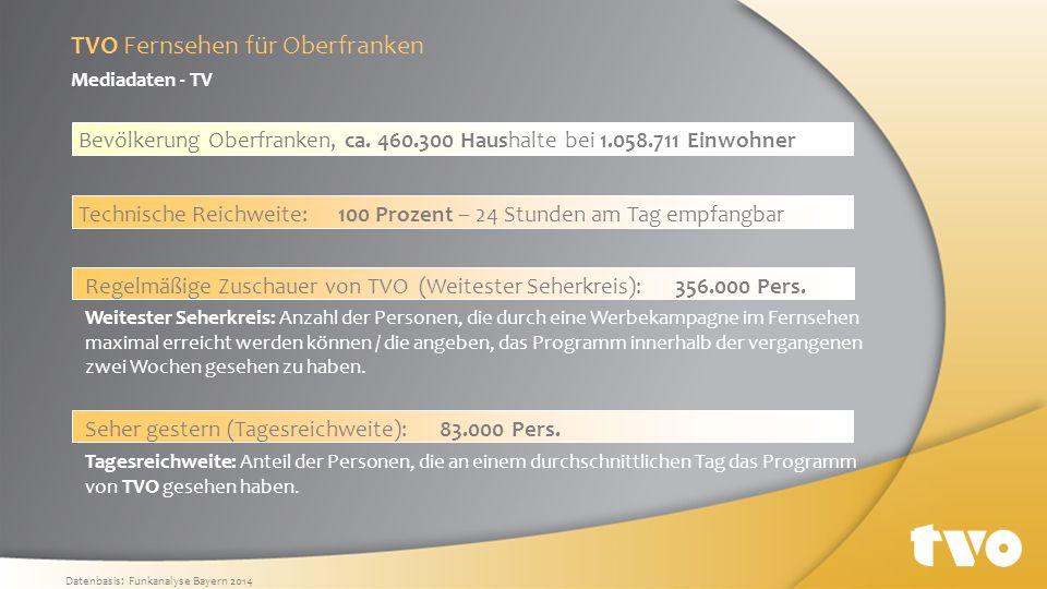 Damit nimmt TV Oberfranken unter Bayerns Sendern eine Spitzenposition ein und liefert gleichzeitig das meistgesehene lokale Fernsehprogramm der Region.