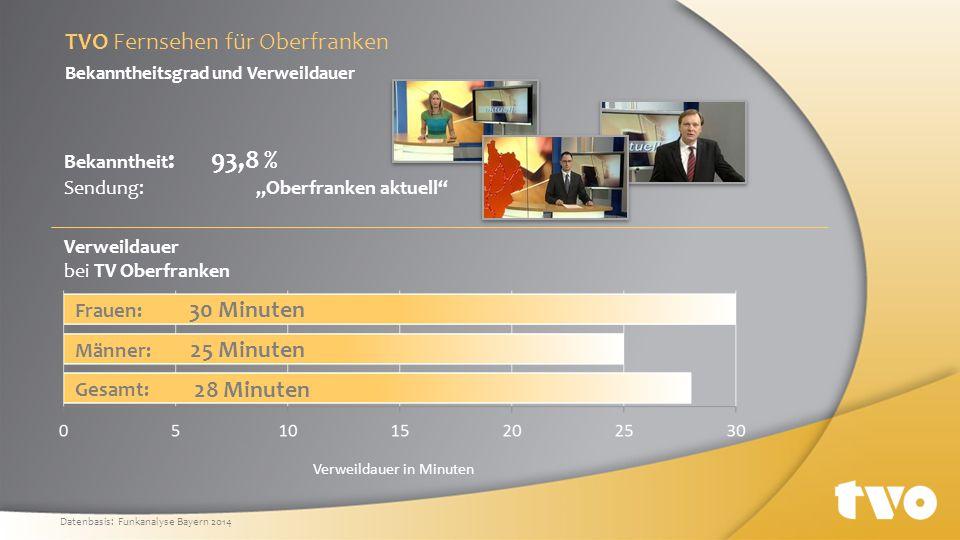96,7 % 92,0 % 93,9 % glaubwürdig aktuell zuverlässig sympathisch Image Laut Infratest bewerten die Zuschauer das Programm von TVO als: Fernsehnutzung unserer Stammseher 7 Tage pro Woche 84,5 % 4-7 Tage pro Woche 94,3 % Image und Fernsehnutzung TVO Fernsehen für Oberfranken Datenbasis: Funkanalyse Bayern 2014