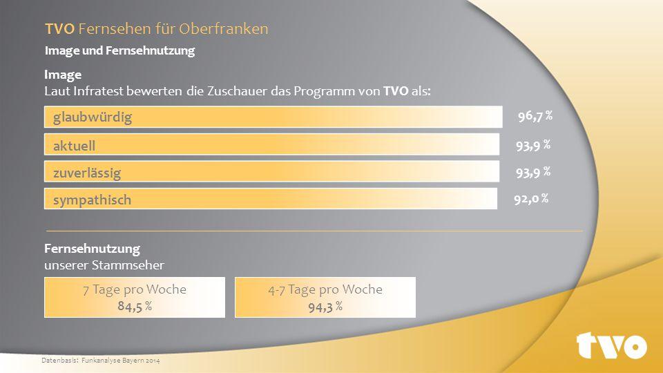 Sonstige 18,8 % (Disney, Sport 1, …) Kabel eins 1,2 % N 24 1,5 % VOX 4,0 % Super RTL 4,6 % ZDF 5,6 % BR 6,9 % RTL 2 7,5 % SAT 1 7,6 % Pro 7 7,8 % ARD 14,0 % TVO 20,5 % Reichweite: Marktanteile im RTL-Fenster von Montag bis Freitag TVO Fernsehen für Oberfranken Datenbasis: Funkanalyse Bayern 2014 TVO 20,5 %