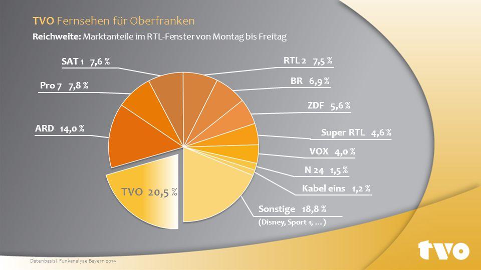 Zuschauerstruktur nach Geschlecht Zuschauerstruktur nach Alter 50,9 % 49,1 % Zuschauer männlich Zuschauer weiblich 6,0 % 14 bis 19 Jahre Haushaltsnetto-Einkommen unserer Zuschauer 84,1 % 15,9 % mehr als 2.000 Euro unter 2.000 Euro über 70 Jahre 60 bis 69 Jahre 50 bis 59 Jahre 40 bis 49 Jahre 30 bis 39 Jahre 20 bis 29 Jahre 10,9 % 14,0 % 20,6 % 19,4 % 12,3 % 16,7 % Soziodemografische Daten - TV TVO Fernsehen für Oberfranken Datenbasis: Funkanalyse Bayern 2014