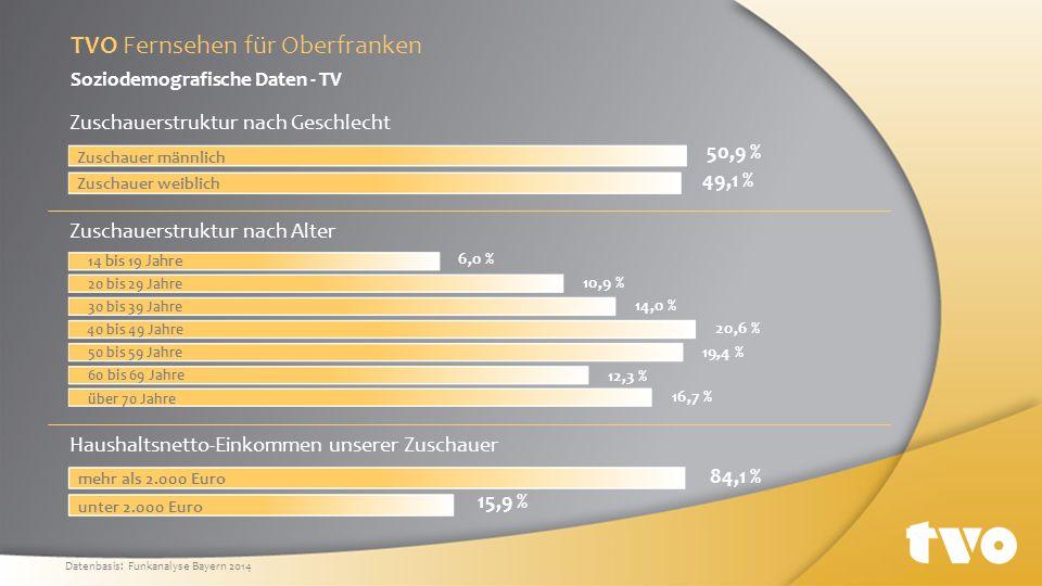 76,7 % 93,1 % 82,7 % 91,8 % Werbung für einheimische Produkte und Firmen Beitrag zum Erhalt von Tradition und Brauchtum Herausstellen von Positivem Nahebringen lokalpolitischen Geschehens Erwartungen unserer Zuschauer an das Programm von TVO (Auswahl) 94,4 % Berichte über wirtschaftliche Zusammenhänge vor Ort Erwartungen TVO Fernsehen für Oberfranken Datenbasis: Funkanalyse Bayern 2014
