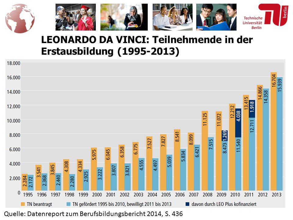 LEONARDO DA VINCI: Teilnehmende in der Erstausbildung (1995-2013) Quelle: Datenreport zum Berufsbildungsbericht 2014, S.