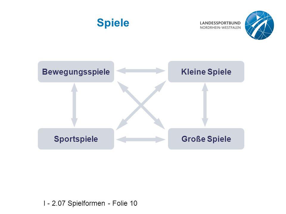 I - 2.07 Spielformen - Folie 10 Spiele BewegungsspieleKleine Spiele SportspieleGroße Spiele