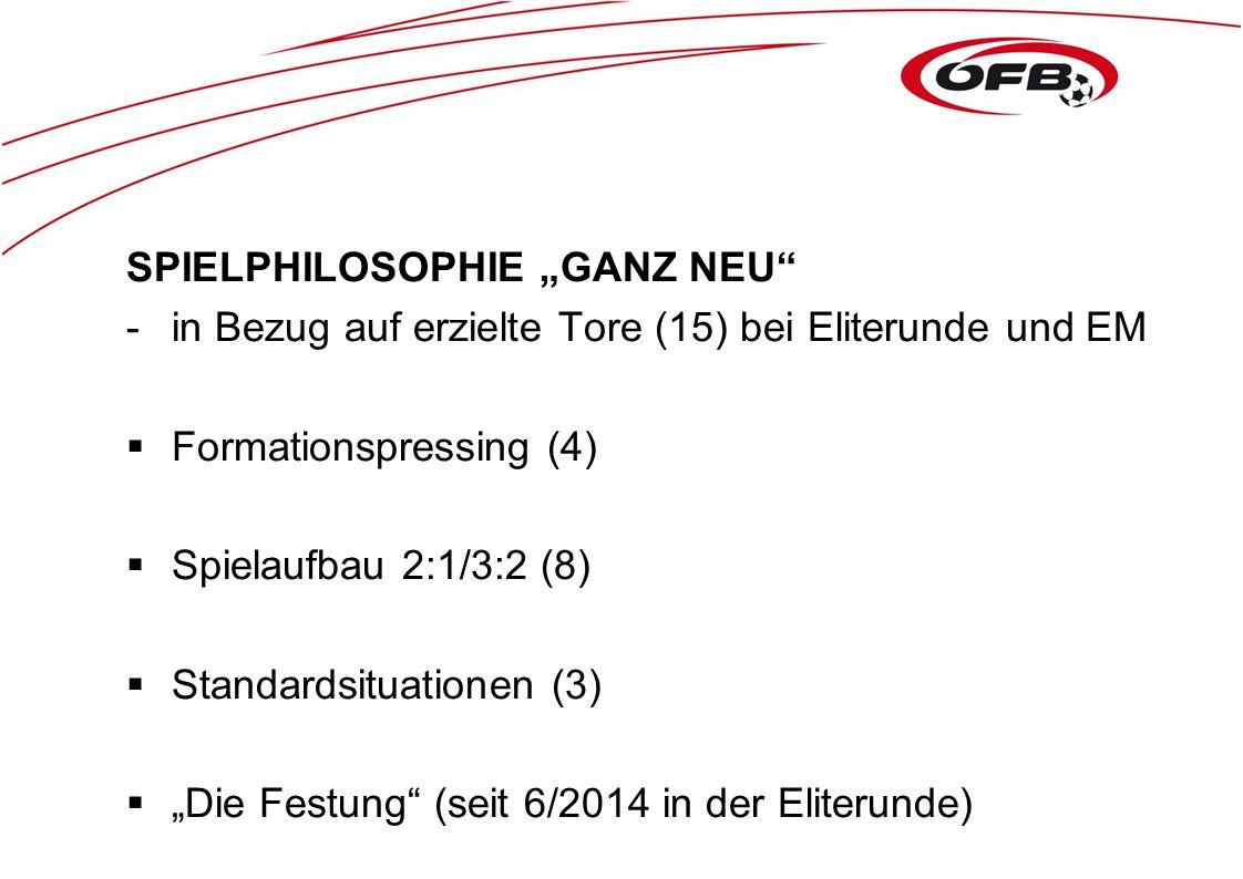 """SPIELPHILOSOPHIE """"GANZ NEU"""" -in Bezug auf erzielte Tore (15) bei Eliterunde und EM  Formationspressing (4)  Spielaufbau 2:1/3:2 (8)  Standardsituat"""