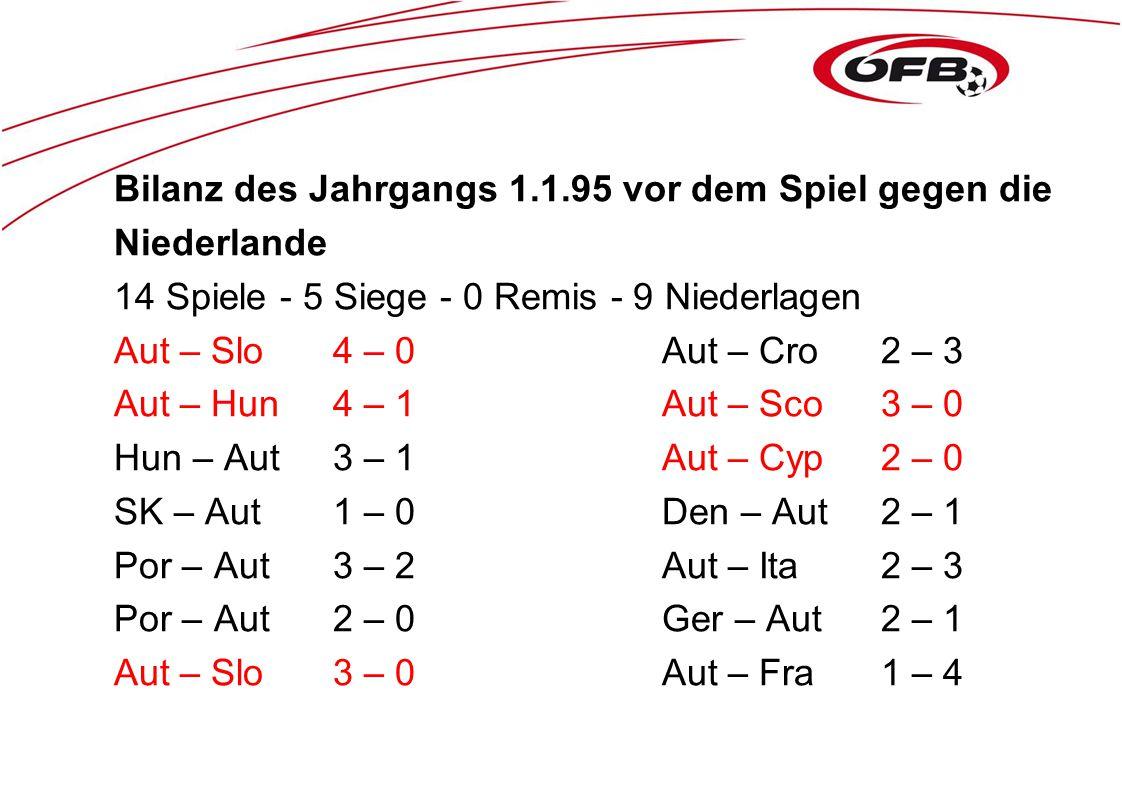 Bilanz des Jahrgangs 1.1.95 vor dem Spiel gegen die Niederlande 14 Spiele - 5 Siege - 0 Remis - 9 Niederlagen Aut – Slo4 – 0Aut – Cro2 – 3 Aut – Hun4 – 1Aut – Sco3 – 0 Hun – Aut3 – 1Aut – Cyp2 – 0 SK – Aut1 – 0Den – Aut2 – 1 Por – Aut3 – 2Aut – Ita2 – 3 Por – Aut2 – 0Ger – Aut2 – 1 Aut – Slo3 – 0Aut – Fra1 – 4