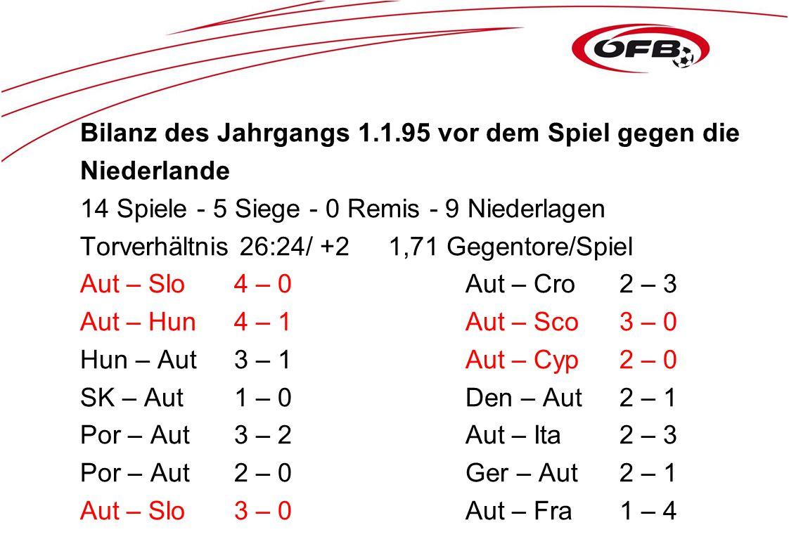 Bilanz des Jahrgangs 1.1.95 vor dem Spiel gegen die Niederlande 14 Spiele - 5 Siege - 0 Remis - 9 Niederlagen Torverhältnis 26:24/ +21,71 Gegentore/Spiel Aut – Slo4 – 0Aut – Cro2 – 3 Aut – Hun4 – 1Aut – Sco3 – 0 Hun – Aut3 – 1Aut – Cyp2 – 0 SK – Aut1 – 0Den – Aut2 – 1 Por – Aut3 – 2Aut – Ita2 – 3 Por – Aut2 – 0Ger – Aut2 – 1 Aut – Slo3 – 0Aut – Fra1 – 4