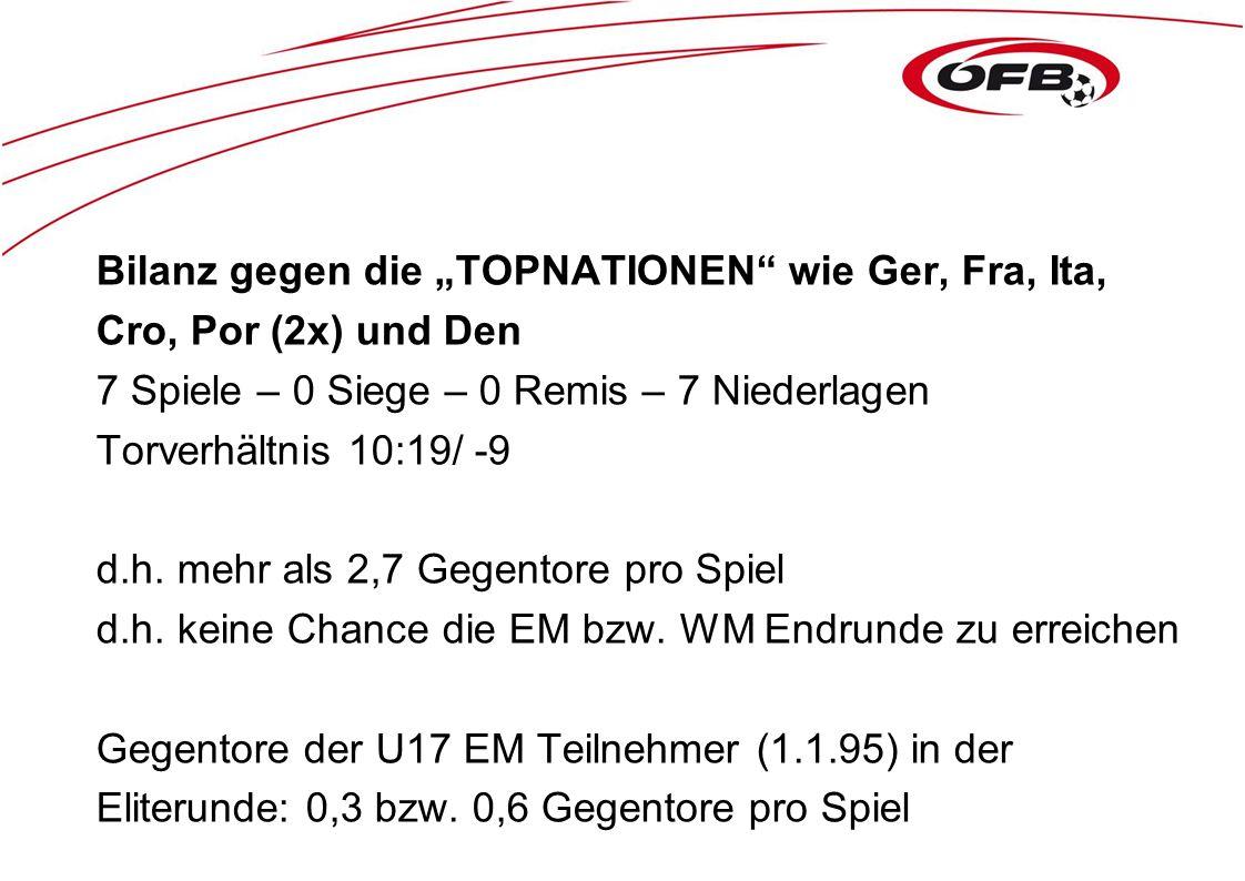 """Bilanz gegen die """"TOPNATIONEN wie Ger, Fra, Ita, Cro, Por (2x) und Den 7 Spiele – 0 Siege – 0 Remis – 7 Niederlagen Torverhältnis 10:19/ -9 d.h."""