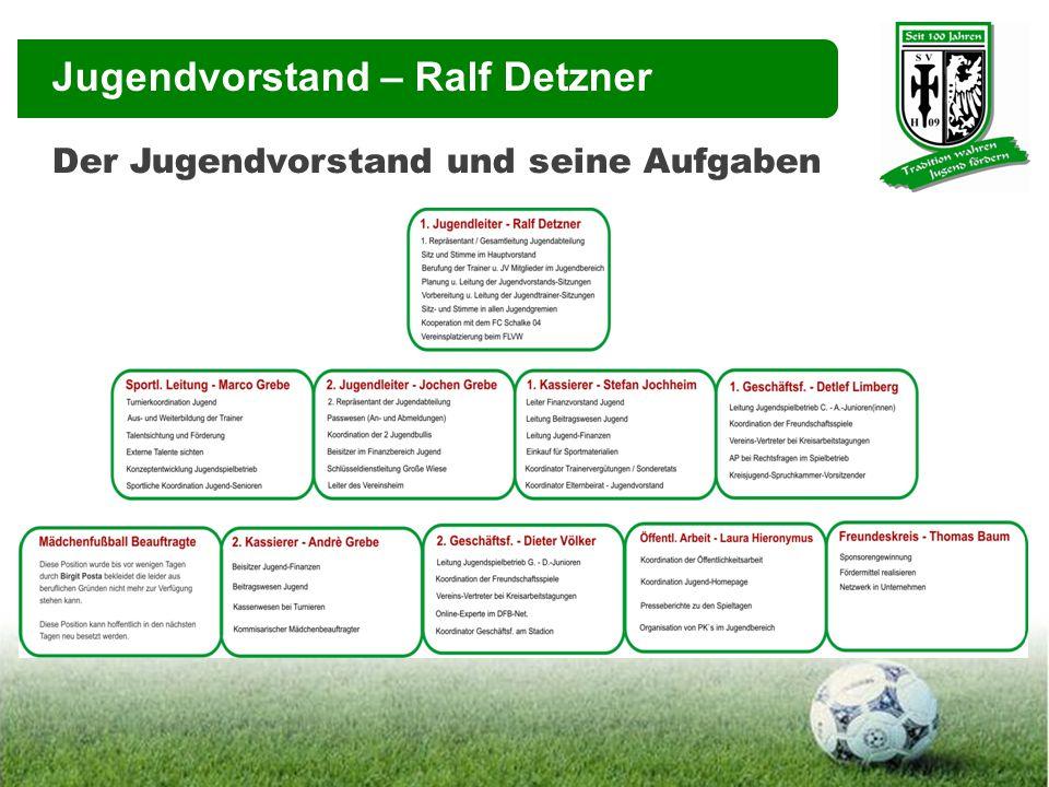 Jugendleitung – Ralf Detzner Der Jugendvorstand und seine Aufgaben Warum sperre ich Kinder die den Verein wechseln.