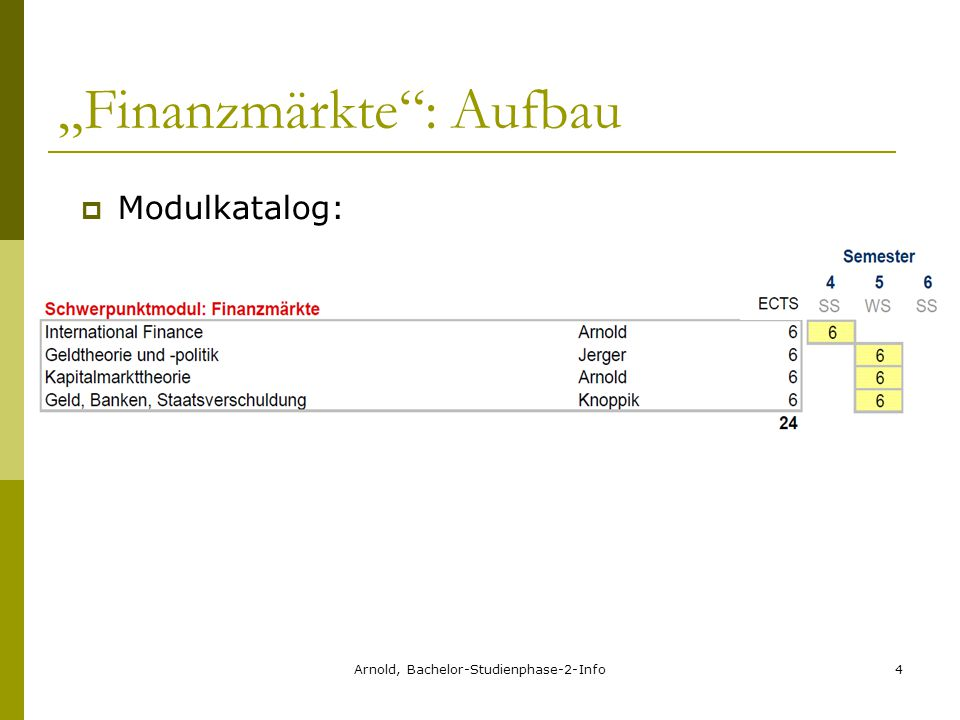"Arnold, Bachelor-Studienphase-2-Info4 ""Finanzmärkte : Aufbau  Modulkatalog:"