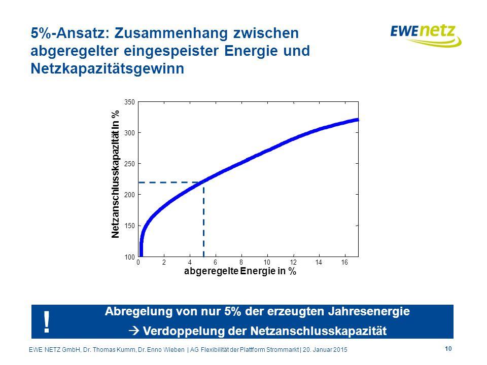 5%-Ansatz: Zusammenhang zwischen abgeregelter eingespeister Energie und Netzkapazitätsgewinn 10 02468 121416 100 150 200 250 300 350 abgeregelte Energie in % Netzanschlusskapazität in % Abregelung von nur 5% der erzeugten Jahresenergie  Verdoppelung der Netzanschlusskapazität .