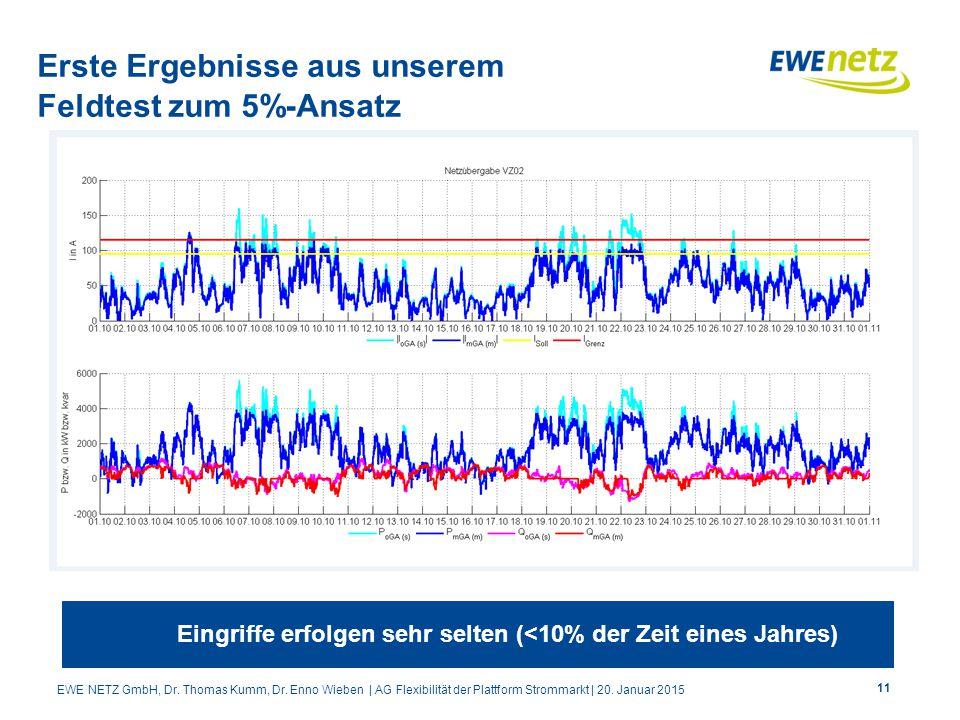 11 Erste Ergebnisse aus unserem Feldtest zum 5%-Ansatz Eingriffe erfolgen sehr selten (<10% der Zeit eines Jahres) EWE NETZ GmbH, Dr. Thomas Kumm, Dr.