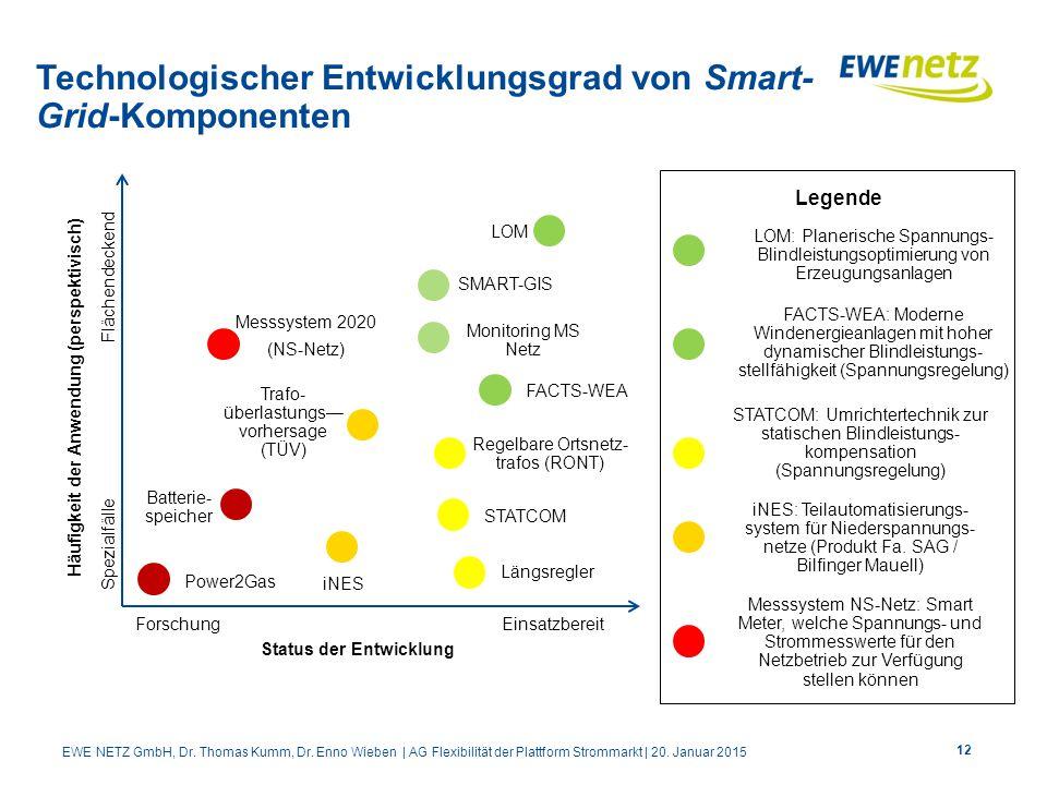 Technologischer Entwicklungsgrad von Smart- Grid-Komponenten Häufigkeit der Anwendung (perspektivisch) Spezialfälle Flächendeckend ForschungEinsatzber