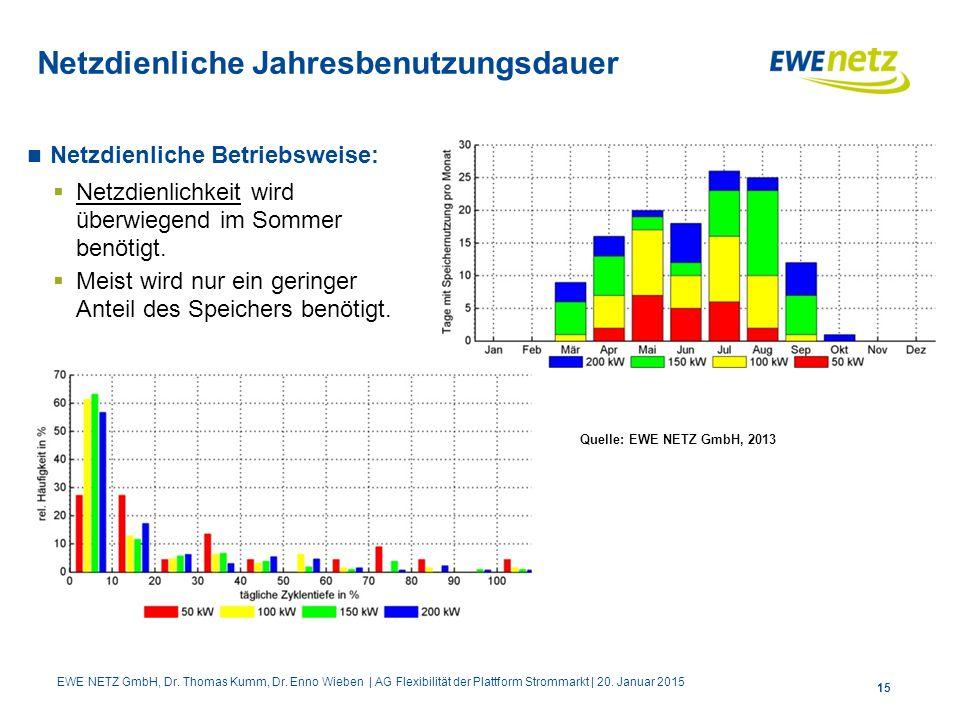 15 Netzdienliche Jahresbenutzungsdauer Netzdienliche Betriebsweise:  Netzdienlichkeit wird überwiegend im Sommer benötigt.  Meist wird nur ein gerin