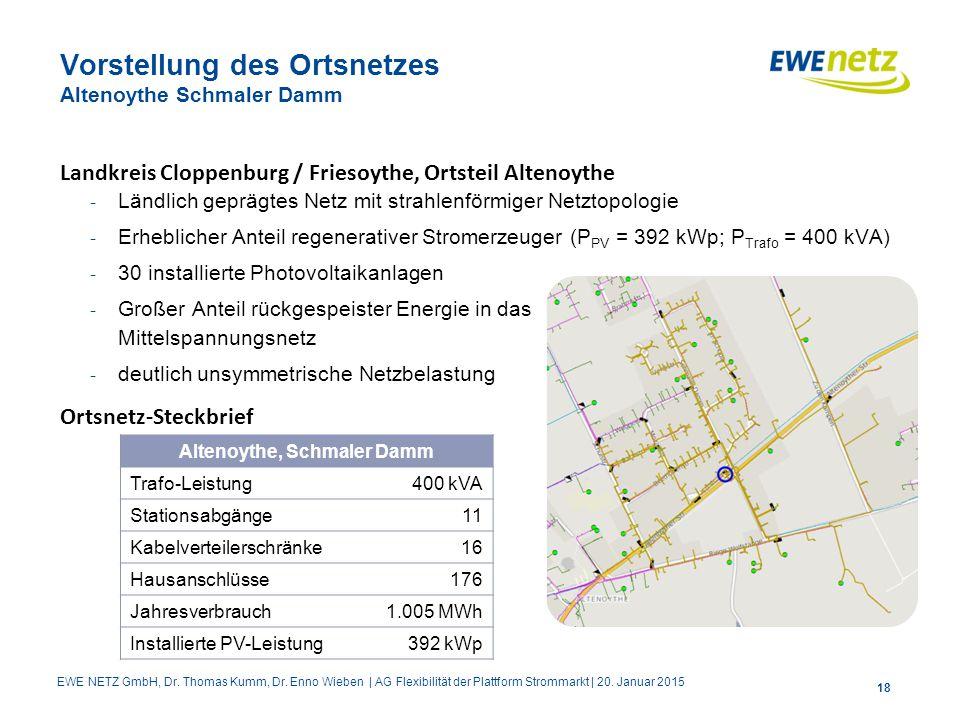 Vorstellung des Ortsnetzes Altenoythe Schmaler Damm Landkreis Cloppenburg / Friesoythe, Ortsteil Altenoythe - Ländlich geprägtes Netz mit strahlenförmiger Netztopologie - Erheblicher Anteil regenerativer Stromerzeuger (P PV = 392 kWp; P Trafo = 400 kVA) - 30 installierte Photovoltaikanlagen - Großer Anteil rückgespeister Energie in das Mittelspannungsnetz - deutlich unsymmetrische Netzbelastung Ortsnetz-Steckbrief 18 Altenoythe, Schmaler Damm Trafo-Leistung400 kVA Stationsabgänge11 Kabelverteilerschränke16 Hausanschlüsse176 Jahresverbrauch1.005 MWh Installierte PV-Leistung392 kWp EWE NETZ GmbH, Dr.