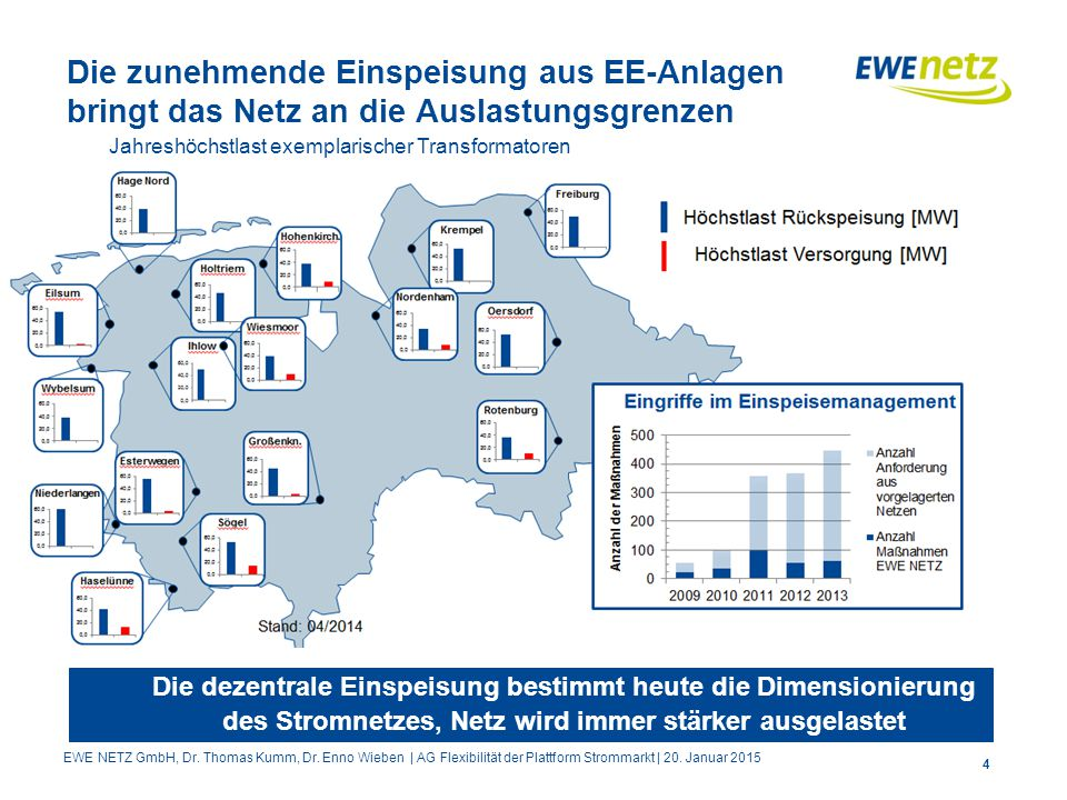 Die zunehmende Einspeisung aus EE-Anlagen bringt das Netz an die Auslastungsgrenzen 4 Die dezentrale Einspeisung bestimmt heute die Dimensionierung des Stromnetzes, Netz wird immer stärker ausgelastet Jahreshöchstlast exemplarischer Transformatoren EWE NETZ GmbH, Dr.