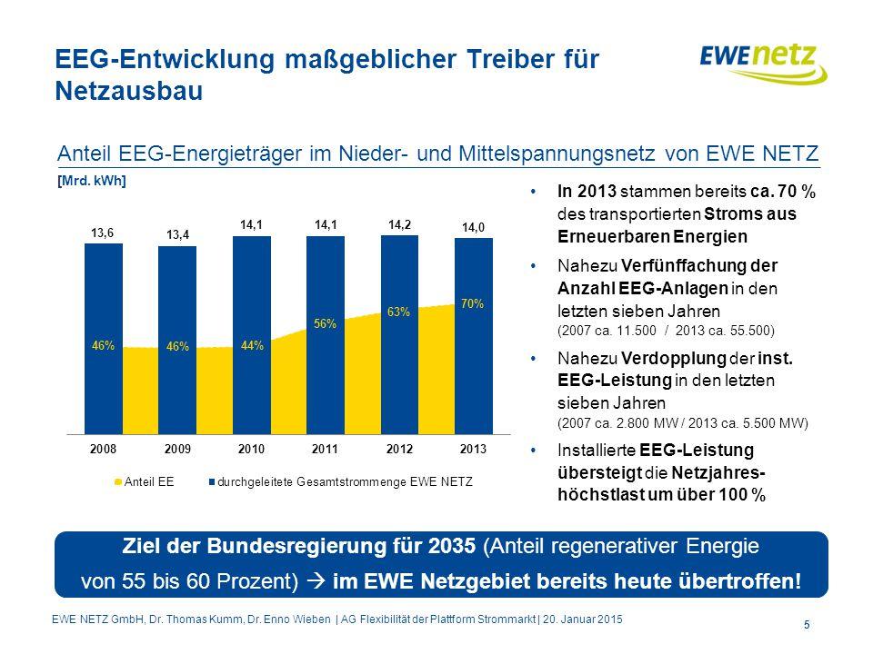 5 EEG-Entwicklung maßgeblicher Treiber für Netzausbau Anteil EEG-Energieträger im Nieder- und Mittelspannungsnetz von EWE NETZ [Mrd. kWh] In 2013 stam