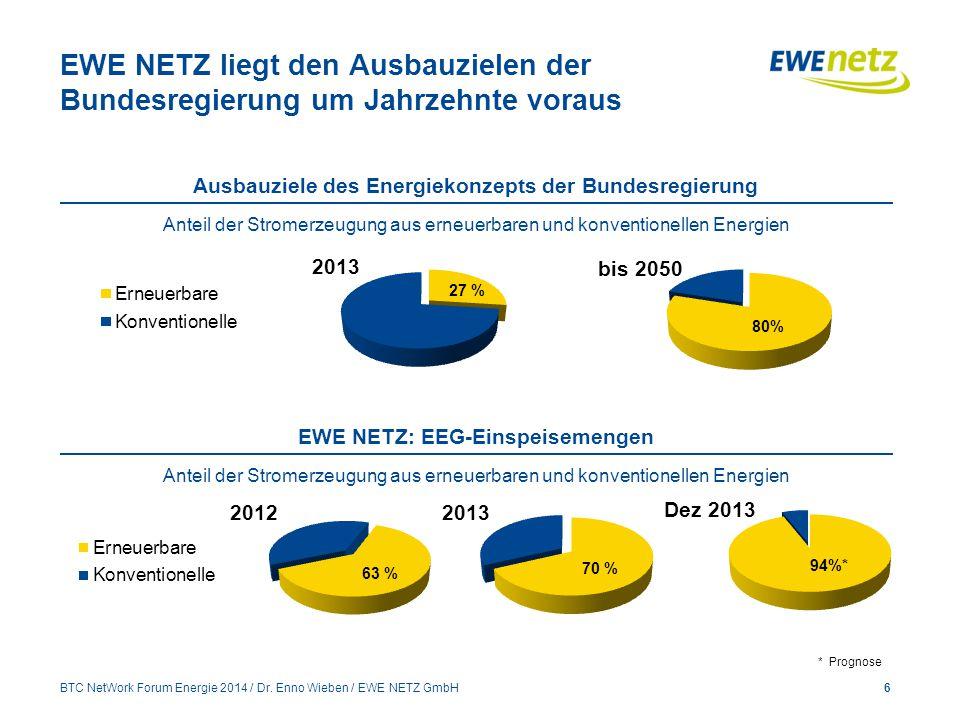 EWE NETZ liegt den Ausbauzielen der Bundesregierung um Jahrzehnte voraus 6 Ausbauziele des Energiekonzepts der Bundesregierung Anteil der Stromerzeugung aus erneuerbaren und konventionellen Energien EWE NETZ: EEG-Einspeisemengen Anteil der Stromerzeugung aus erneuerbaren und konventionellen Energien * Prognose BTC NetWork Forum Energie 2014 / Dr.